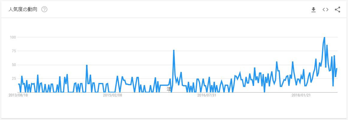 複業-Google Trends-