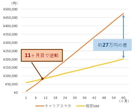 キャリアスマホと格安SIMシミュレーショングラフ