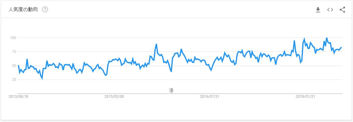 副業-Google Trends-
