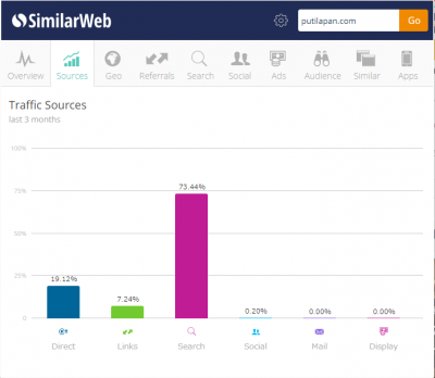 SimilarWeb-GoogleChrome拡張機能