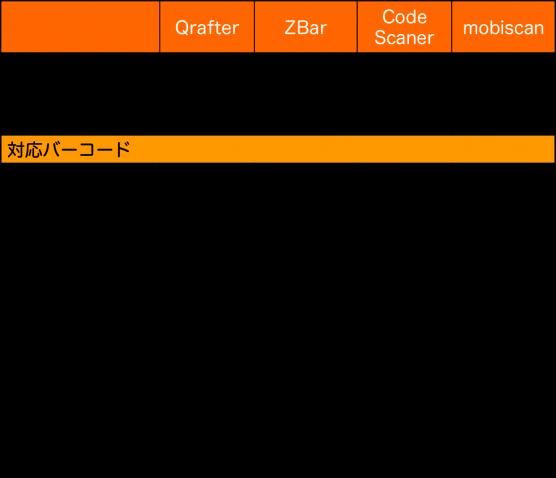 iphoneipad用バーコードリーダーアプリ比較