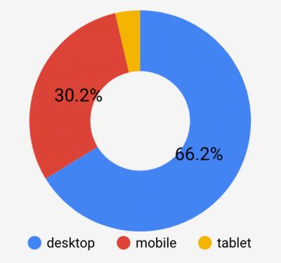BtoBサイトのデバイス別分析