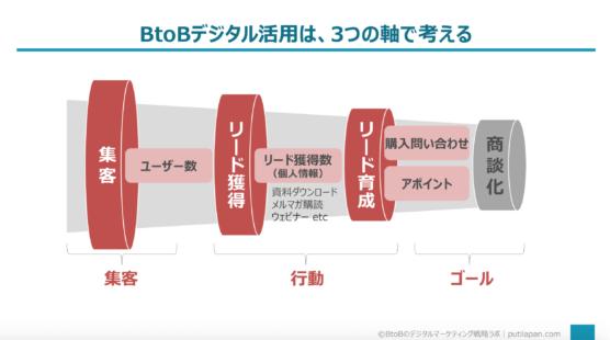 BtoBのデジタルマーケティングは3つの軸で考える