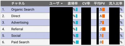 BtoBサイトのチャネル別分析