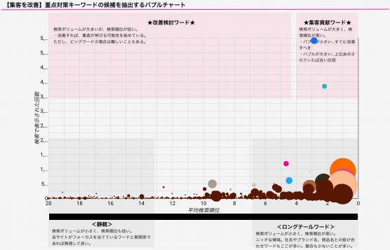 BtoBサイトの重点対策キーワードバブルチャート