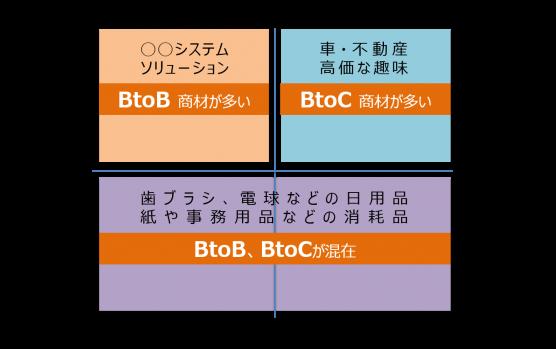 価格軸と理解度軸で見るマーケティング戦略-BtoB?BtoC?BtoBtoC?価格軸と理解度軸のマトリクス表