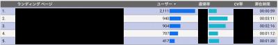 BtoBサイトのランディングページ別分析
