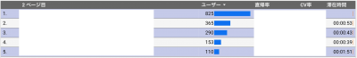 BtoBサイトのランディングページ別分析2