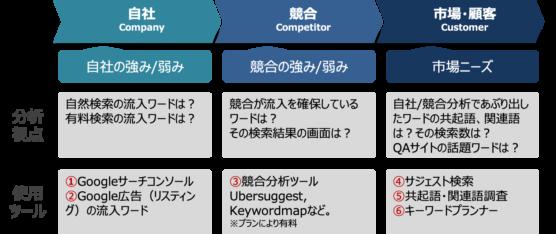 3C分析で重点対策キーワードを選定する