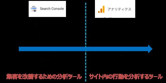 Googleアナリティクスとサーチコンソールの違い