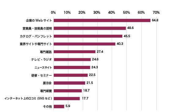 仕事上の製品・サービスの情報源(2018年)(%、複数回答)