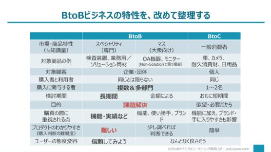 BtoBビジネスの特長とマンガマーケティングの関連性