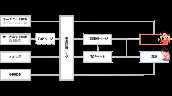 導入事例ページの立ち位置をユーザー導線で考える