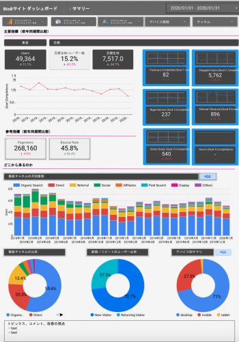データポータル _BtoBサイトのダッシュボード1
