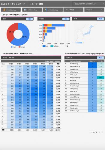 データポータル _BtoBサイトのダッシュボード4