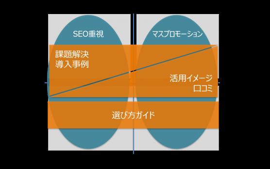 価格軸と理解度軸で見るマーケティング戦略-WEBマーケティング施策のマッピング