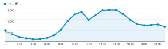 メールマーケティングの開封率とクリック率を改善する3
