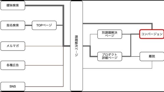 課題解決ページの立ち位置をユーザー導線で考える