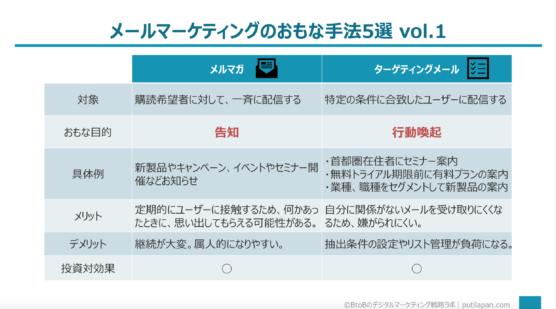 メールマーケティングの主な手法vol1