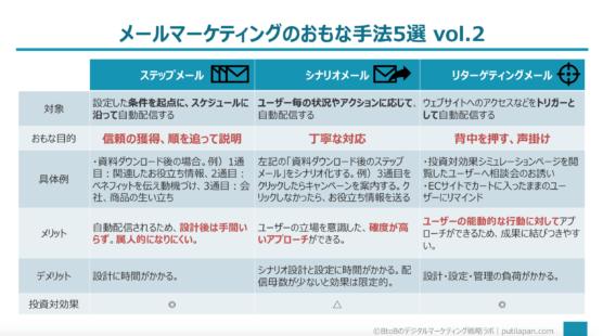 メールマーケティングの主な手法vol2