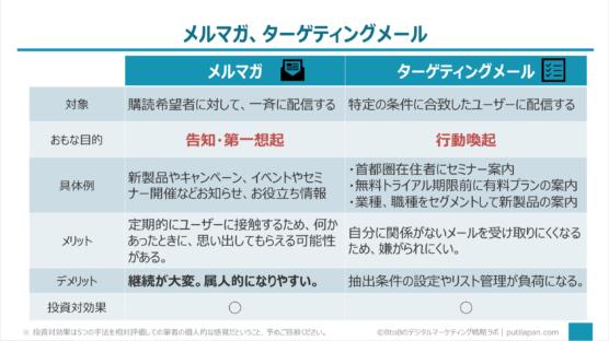 メルマガ、ターゲティングメール編(メールマーケティングの手法5選)