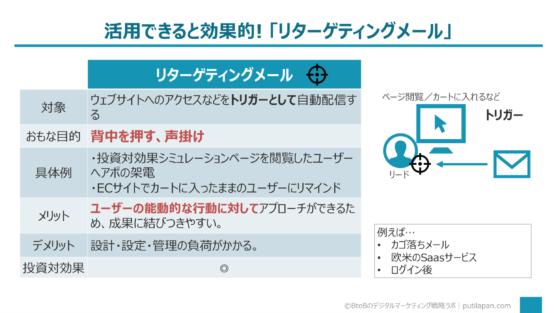リターゲティングメール編(メールマーケティングの手法5選)