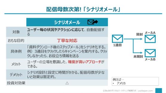 シナリオメール編(メールマーケティングの手法5選)