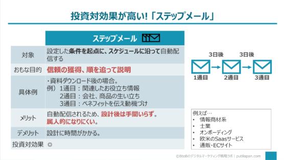 ステップメール編(メールマーケティングの手法5選)