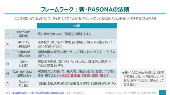 新・PASONAの法則(神田昌典氏)