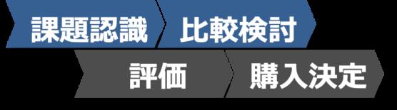 イメージ:BtoBサイトのトップページの役割3_一般名称ワードで検索上位表示