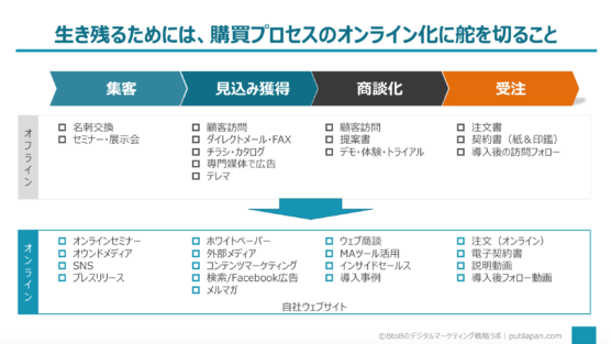 BtoBの購買プロセスのオンライン化