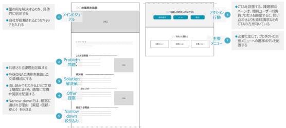 BtoB課題解決ページのワイヤーフレーム