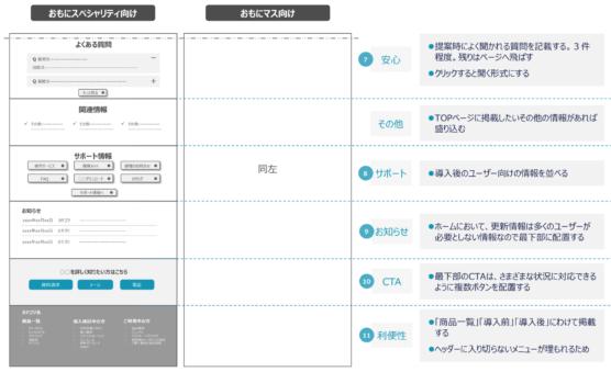 BtoBサイトのTOPページのワイヤーフレームvol3