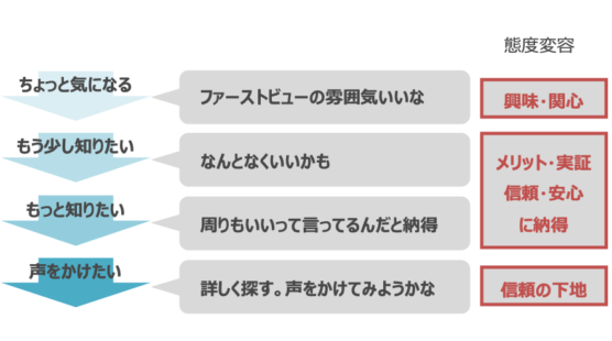 イメージ:BtoBサイトのトップページの役割2_信頼してみようかなを引き出す