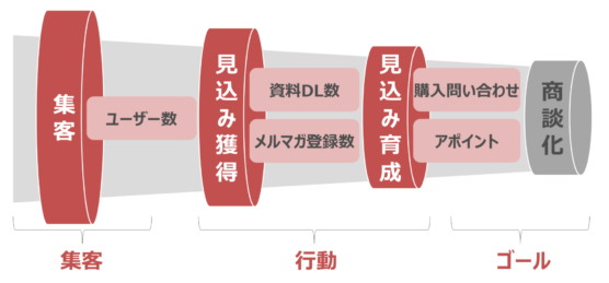 WEBマーケティングの3つの軸
